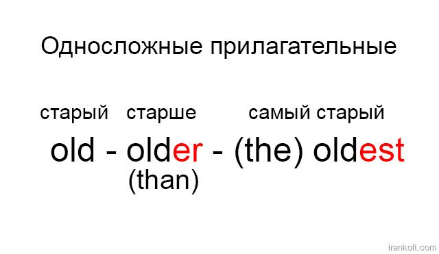 Урок 5. Английский за 16 часов