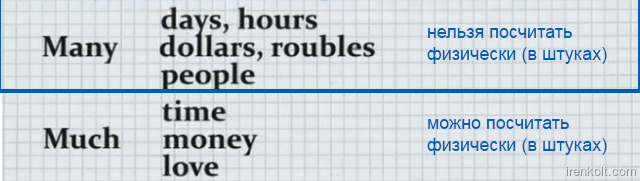 Урок 6. Английский за 16 часов