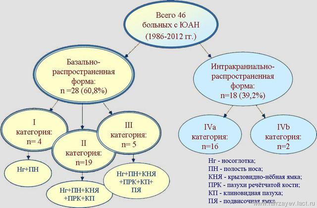 Эндоскопическое удаление базально-распространенных ювенильных ангиофибром носоглотки
