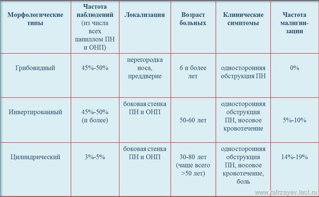 Табл.1. Клиническая характеристика папиллом ПН и ОНП (согласно результатам собственных исследований и данных различных авторов)