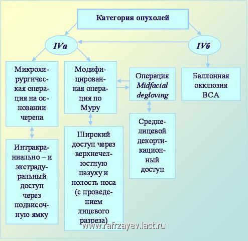 Рис. 7.  Схема тактики хирургического вмешательства при  интракраниально - распространенной форме  ЮАН (при опухолях IV категории)
