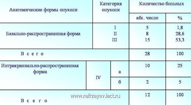 Табл.  2. Частота распространения опухоли у больных с ювенильной ангиофибромой носоглотки с учетом анатомической формы (или категории) опухоли