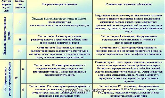 Табл.1 . Клинико-анатомическая классификация ЮАН