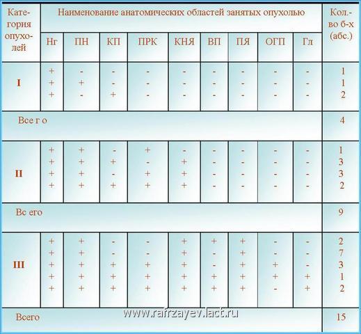 Табл. Показатели частоты поражения анатомических областей опухолью у больных с базально-распространенной формой ЮАН