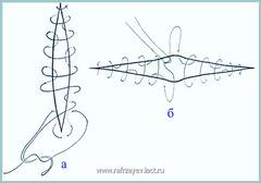 Рис.1. Схема техники ушивания дефекта продольного (а) и поперечного (б) сегментов глотки
