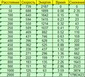 Баллистика и скорость пули 7,62х39 (автоматный, Россия)