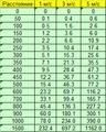 Поправка на ветер  7,62х54