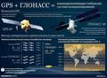 Навигационная спутниковая система