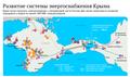 Энергомост в русский Крым