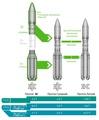 Ракеты-носители семейства ПРОТОН-М