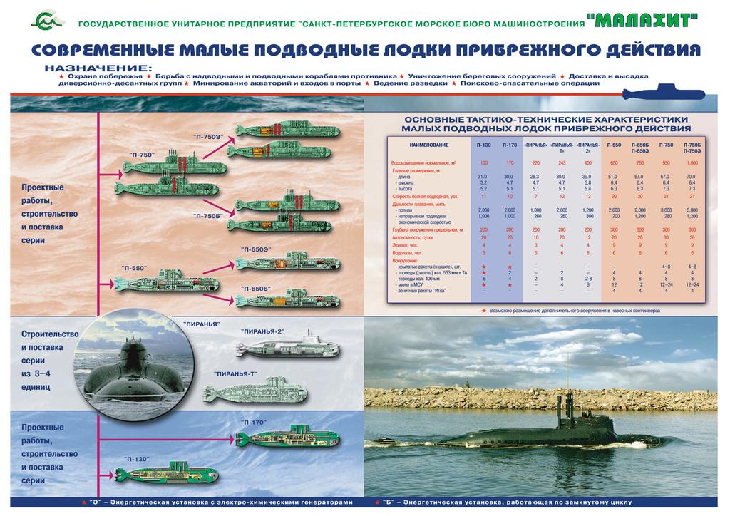 атомные малые подводные лодки