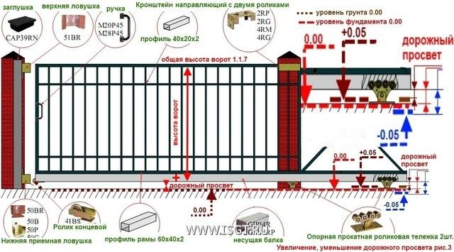 Как сделать самому откатные ворота 2на4