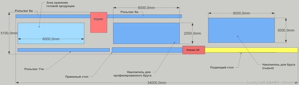 Здравия! Интересует комплекс оборудования для производства проф.бруса ест.влажности 200, 150, 100 мм (на основе...