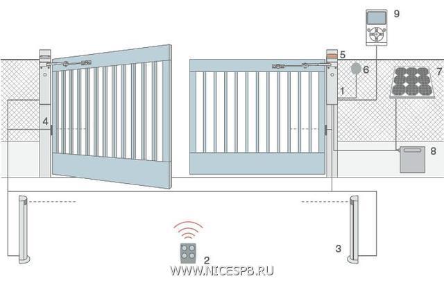 Схема установки WALKY для двустворчатых ворот