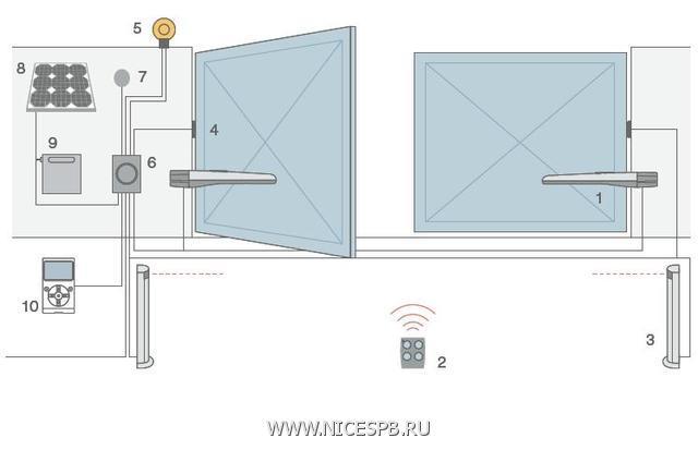 Схема установки приводов TOONA 4
