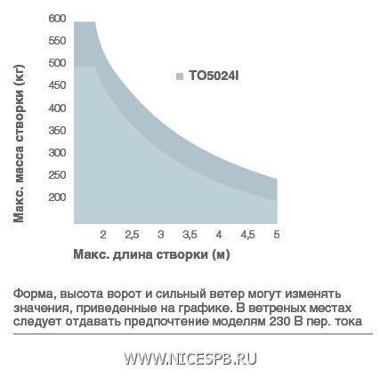 Пределы применения приводов TOONA 5
