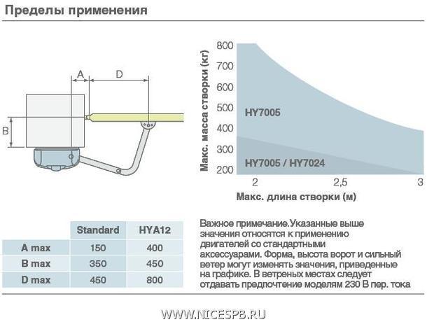 HYPPO - ширина створки до 3 м