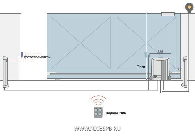 Рекомендуемая схема установки THOR