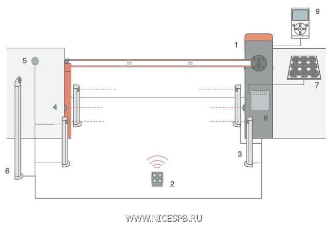 Рекомендуемая схема установки шлагбаума X-BAR