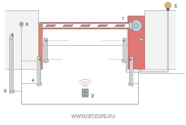Рекомендуемая схема установки шлагбаума WIL