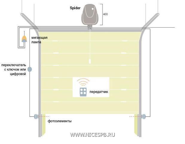 Рекомендуемая схема установки Spider