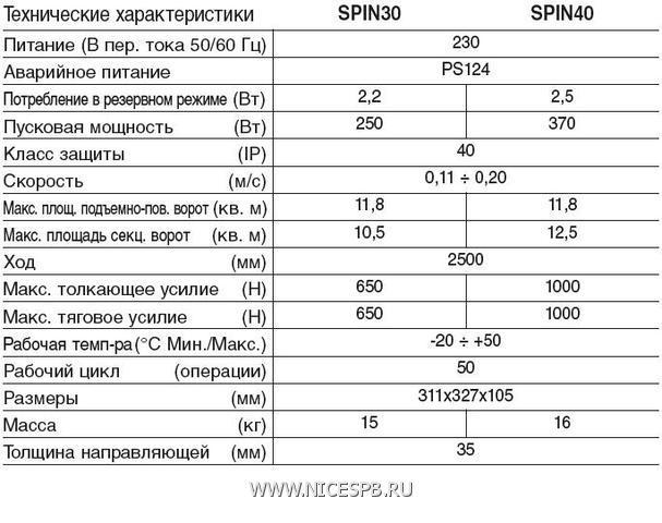 Технические характеристики Spin 30/40