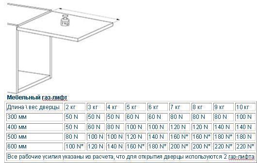 Газлифты для мебели - компания РОССО в Санкт