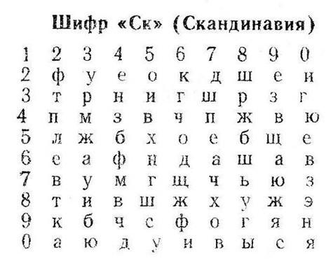 А. В. Синельников. Шифры советской разведки
