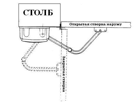 Расположение привода F1000 при открывании створки наружу