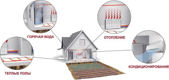 Преимущества отопления посредством тепловых насосов