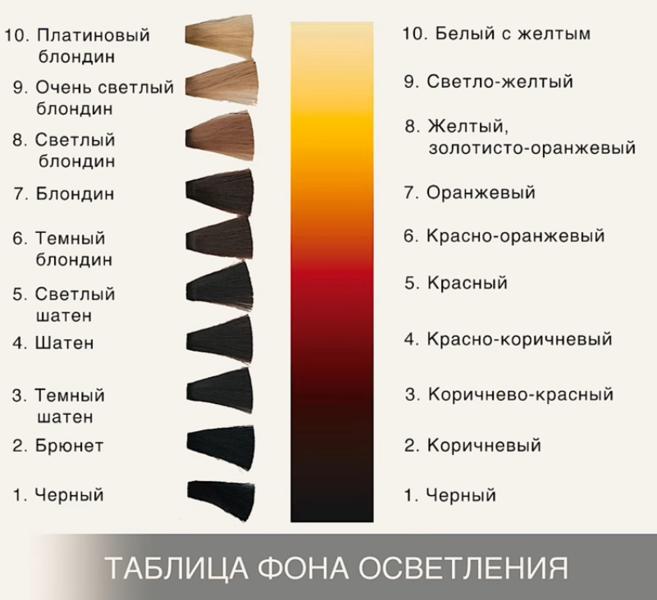 Фон осветления волос