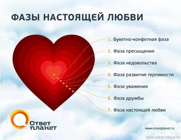 7 стадий любви – от влюбленности через ненависть к искреннему чувству - ЛЮБОВЬ.Все что с ней связано )) - salon-tanya.ru